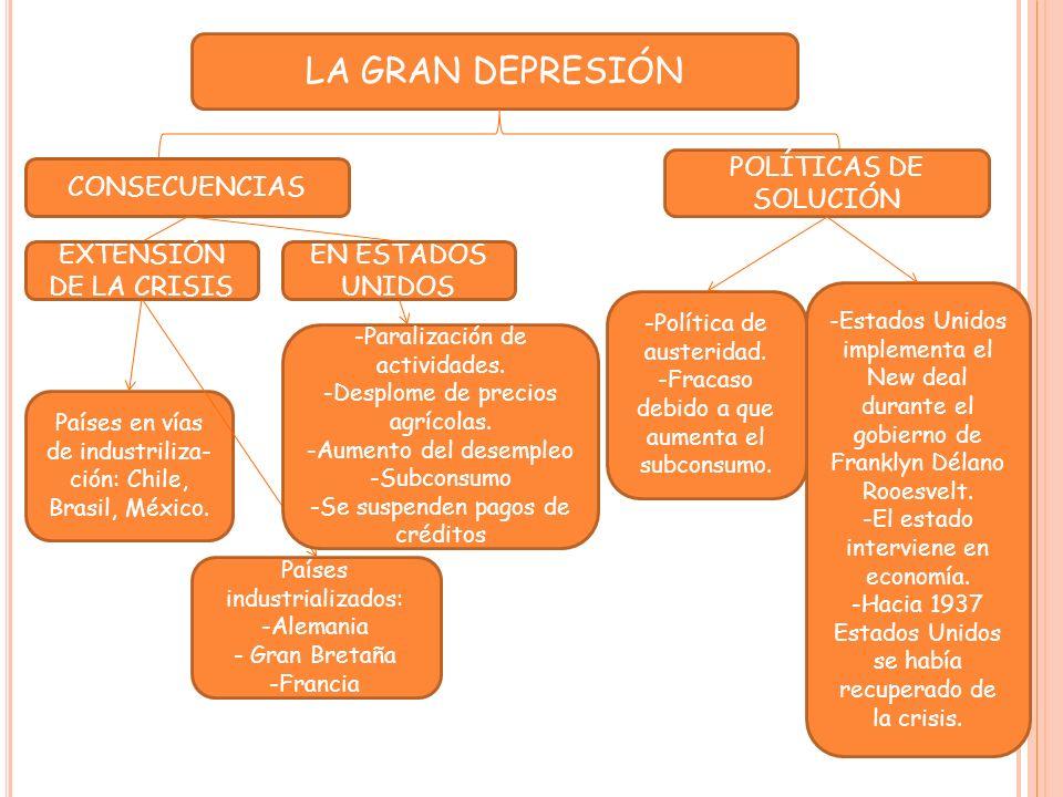 LA GRAN DEPRESIÓN POLÍTICAS DE SOLUCIÓN CONSECUENCIAS