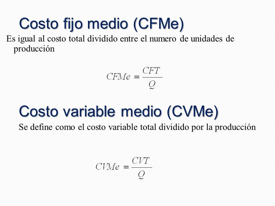 Costo fijo medio (CFMe)