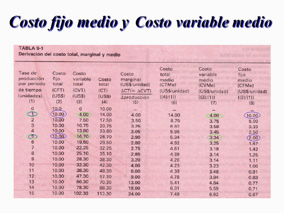 Costo fijo medio y Costo variable medio
