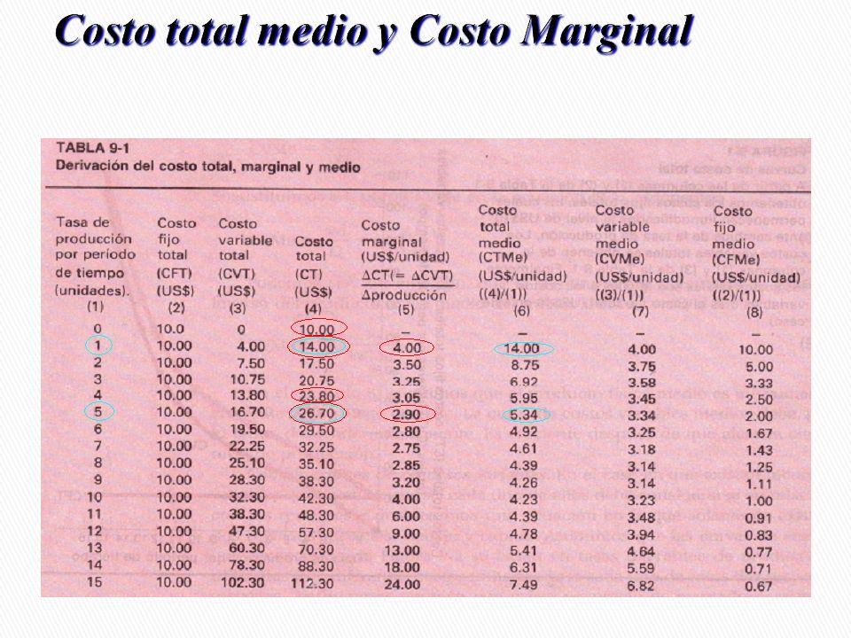 Costo total medio y Costo Marginal