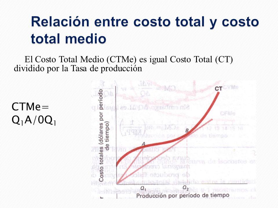 Relación entre costo total y costo total medio