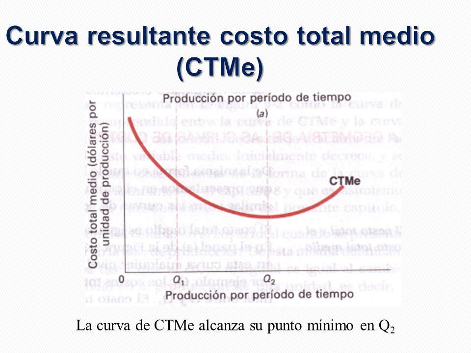 Curva resultante costo total medio (CTMe)