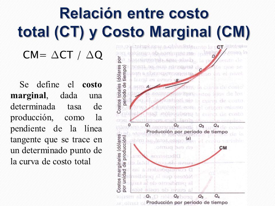 Relación entre costo total (CT) y Costo Marginal (CM)
