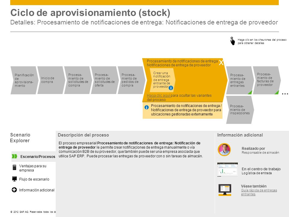 Ciclo de aprovisionamiento (stock) Detalles: Procesamiento de notificaciones de entrega: Notificaciones de entrega de proveedor