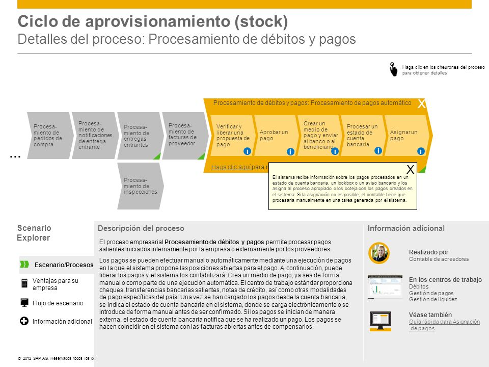 Ciclo de aprovisionamiento (stock) Detalles del proceso: Procesamiento de débitos y pagos