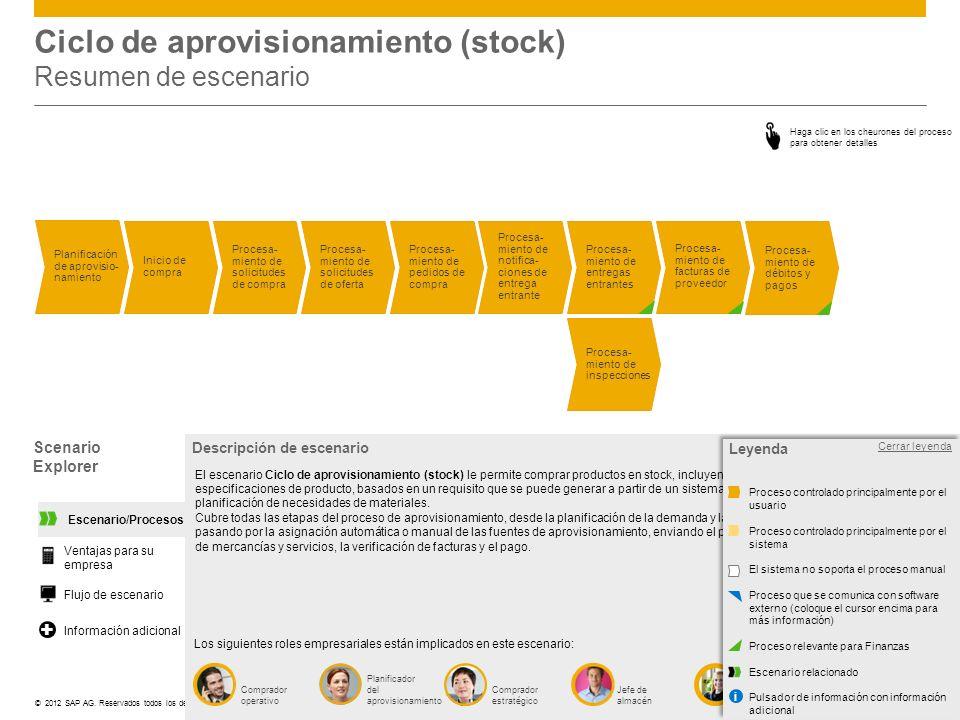 Ciclo de aprovisionamiento (stock) Resumen de escenario