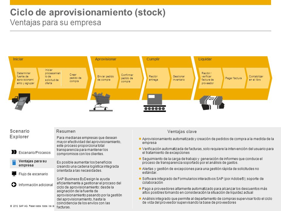 Ciclo de aprovisionamiento (stock) Ventajas para su empresa