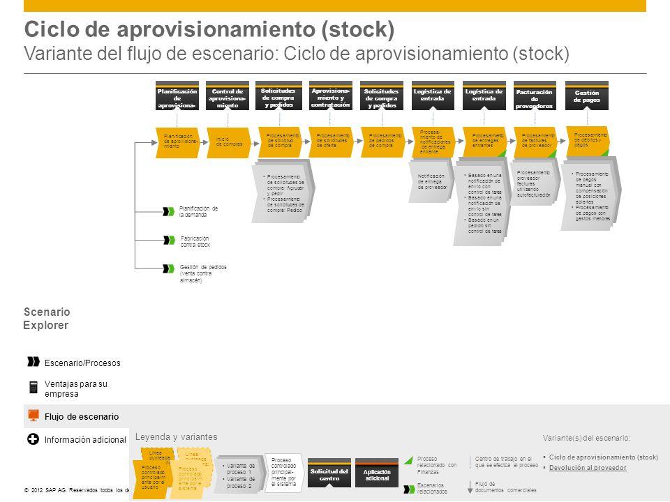 Ciclo de aprovisionamiento (stock) Variante del flujo de escenario: Ciclo de aprovisionamiento (stock)