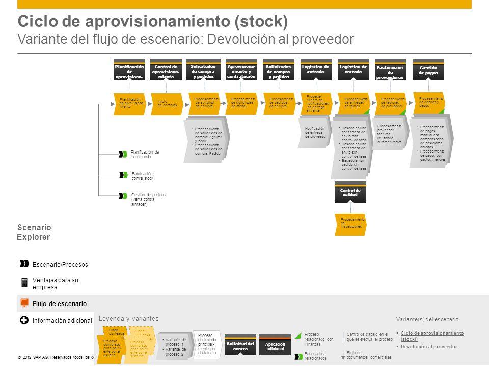 Ciclo de aprovisionamiento (stock) Variante del flujo de escenario: Devolución al proveedor