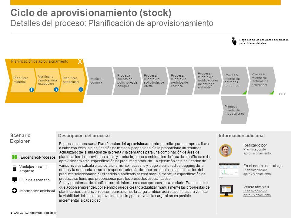 Ciclo de aprovisionamiento (stock) Detalles del proceso: Planificación de aprovisionamiento