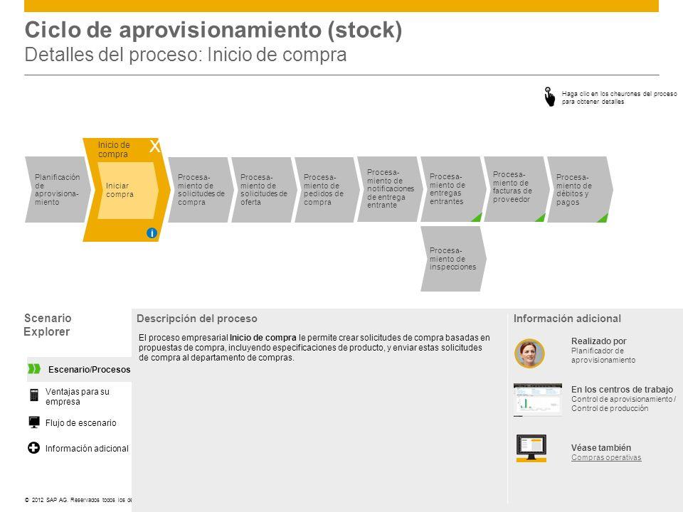 Ciclo de aprovisionamiento (stock) Detalles del proceso: Inicio de compra