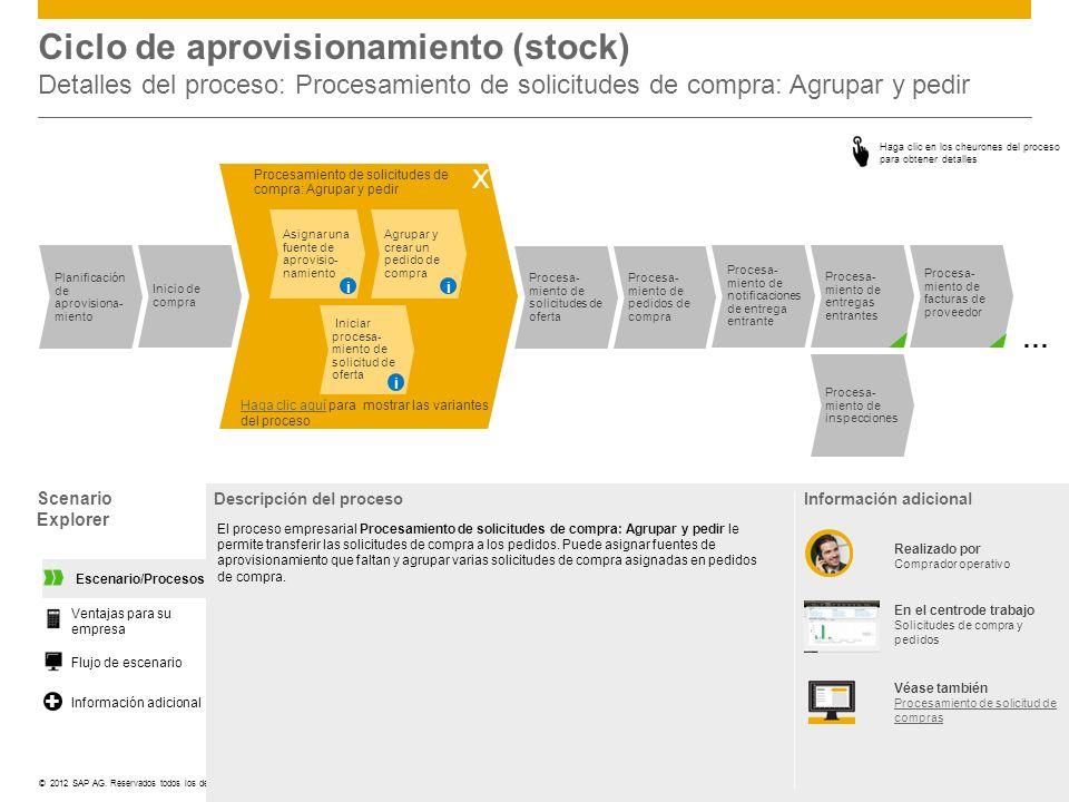 Ciclo de aprovisionamiento (stock) Detalles del proceso: Procesamiento de solicitudes de compra: Agrupar y pedir