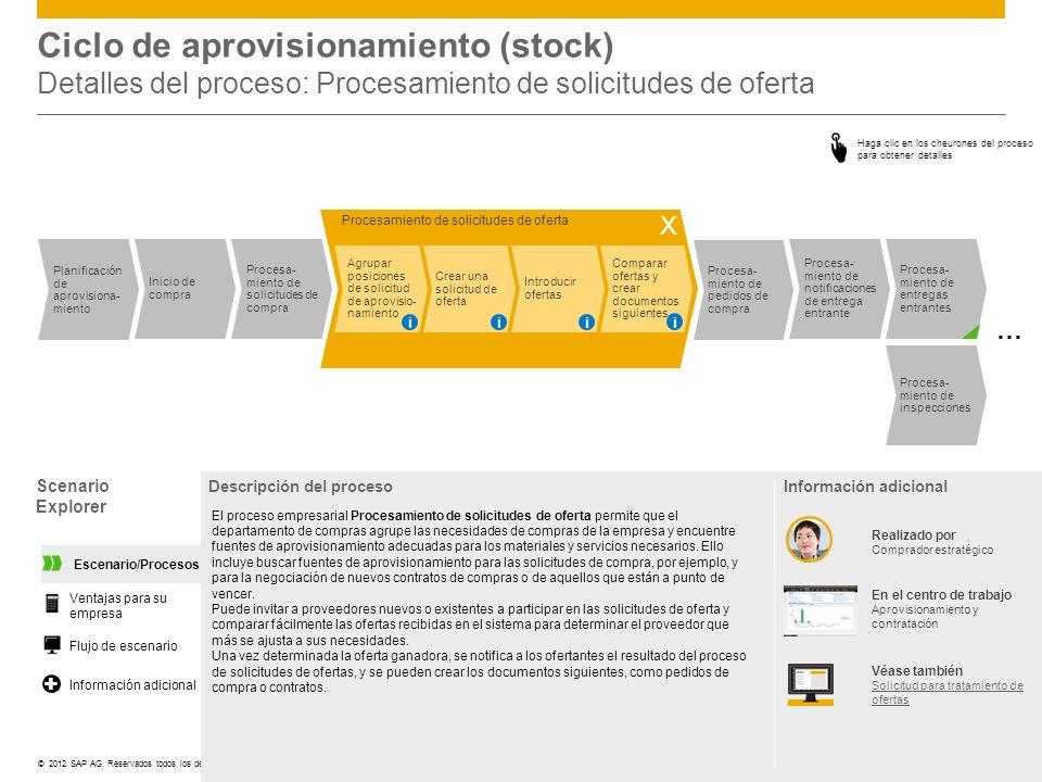 Ciclo de aprovisionamiento (stock) Detalles del proceso: Procesamiento de solicitudes de oferta