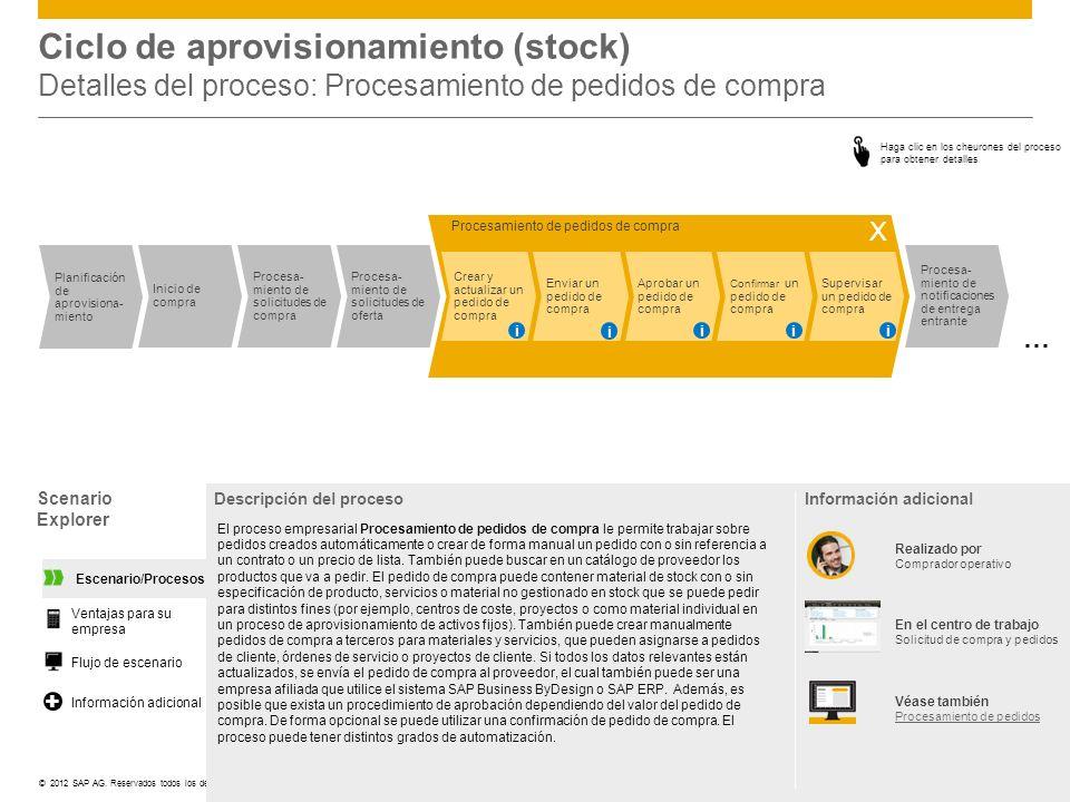 Ciclo de aprovisionamiento (stock) Detalles del proceso: Procesamiento de pedidos de compra