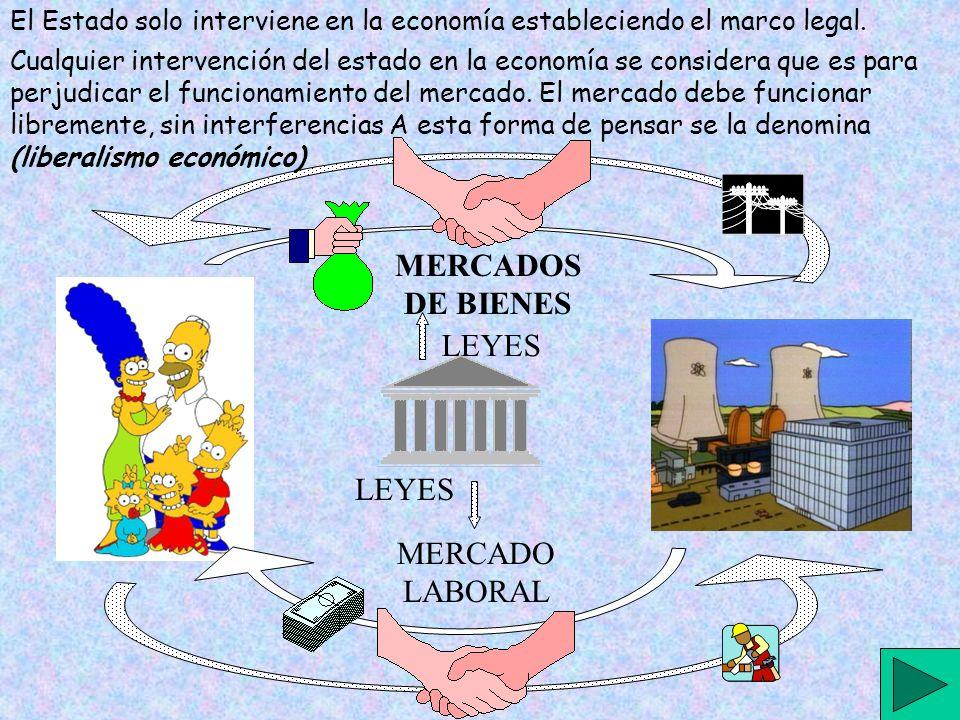 MERCADOS DE BIENES LEYES LEYES MERCADO LABORAL