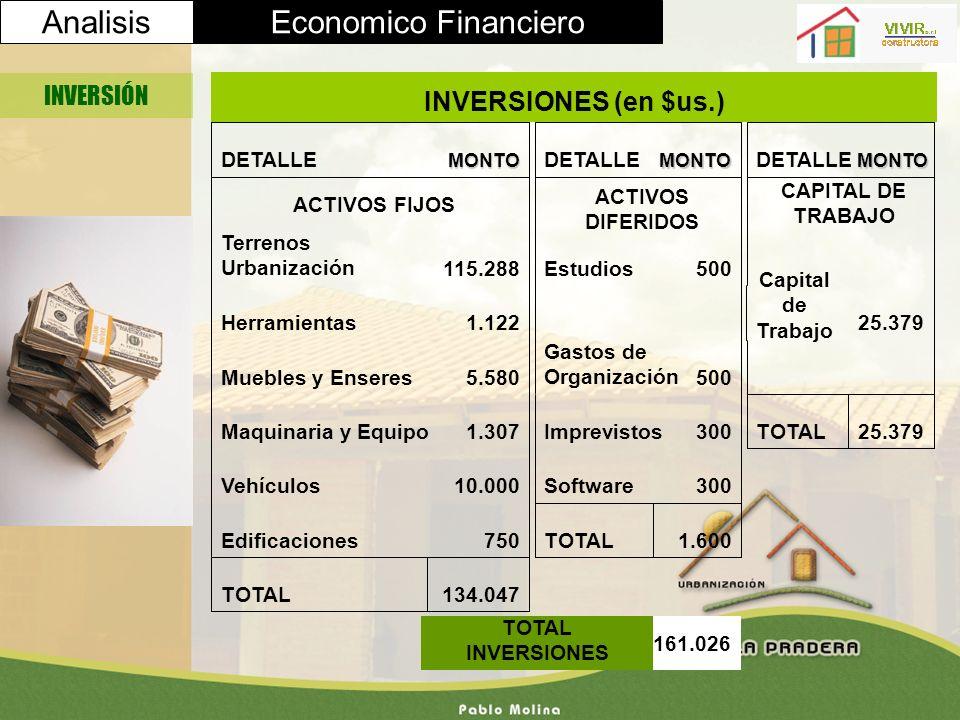 Analisis Economico Financiero INVERSIONES (en $us.) INVERSIÓN 134.047