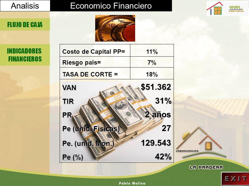 Analisis Economico Financiero $51.362 31% 2 años 27 129.543 42% VAN