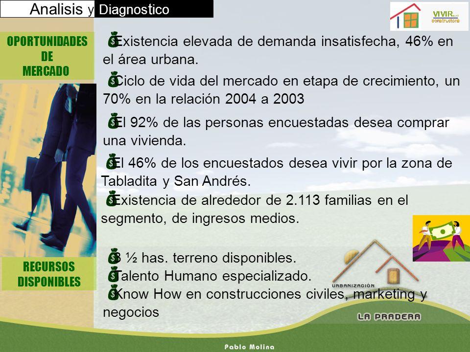 Analisis y Diagnostico. OPORTUNIDADES. DE. MERCADO. Existencia elevada de demanda insatisfecha, 46% en el área urbana.