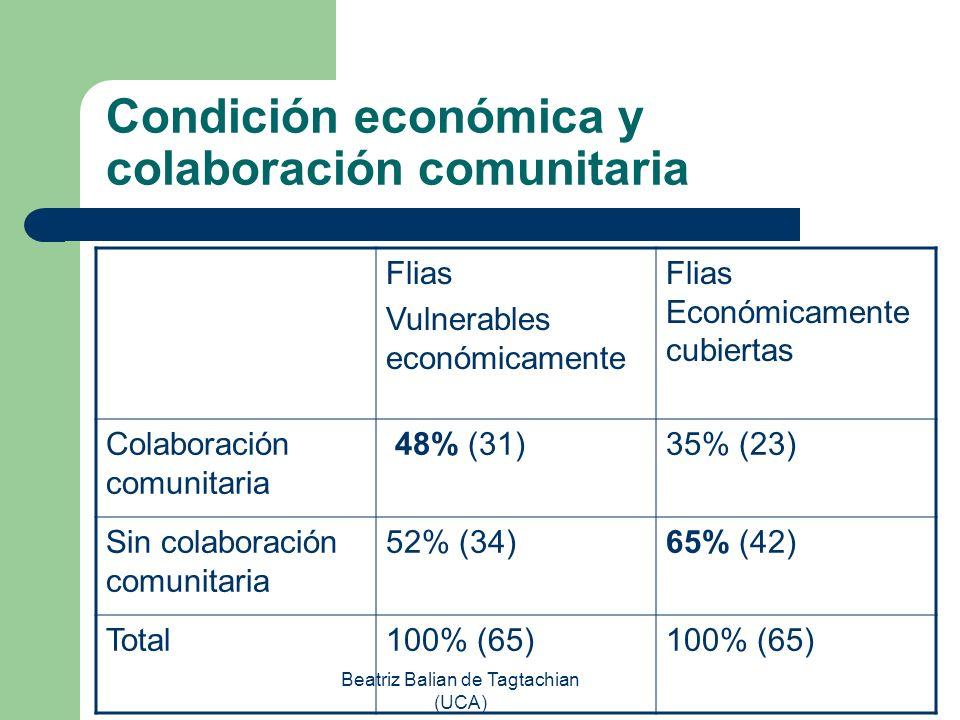 Condición económica y colaboración comunitaria