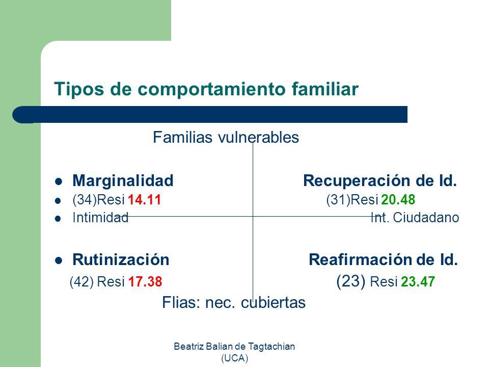 Tipos de comportamiento familiar