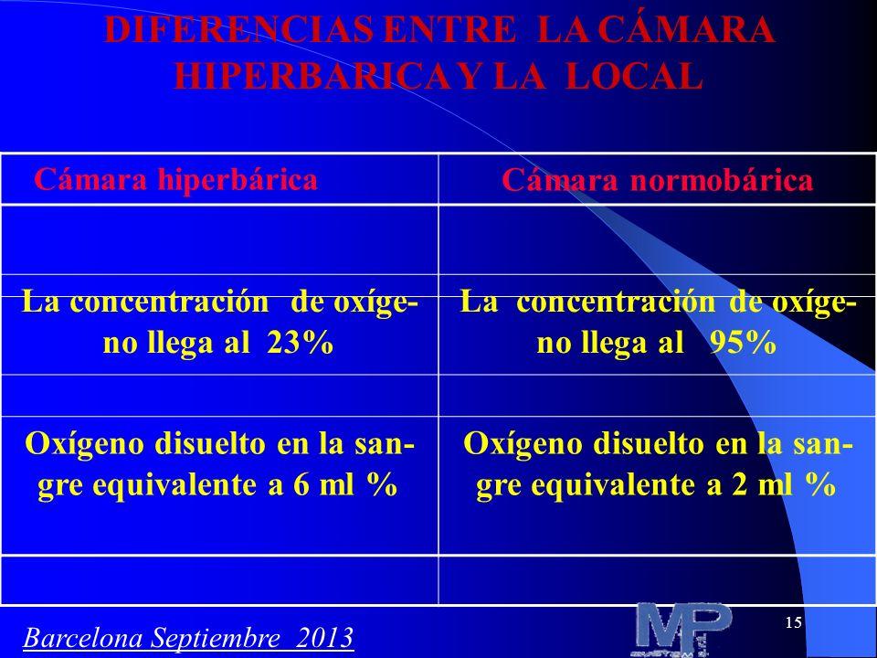 DIFERENCIAS ENTRE LA CÁMARA HIPERBARICA Y LA LOCAL
