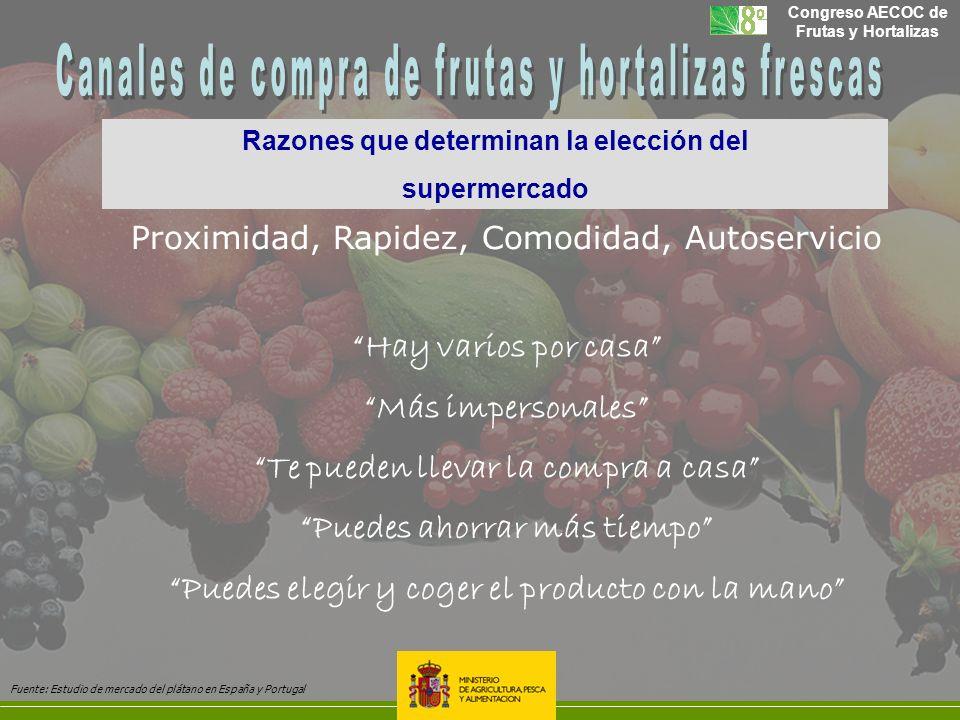 Canales de compra de frutas y hortalizas frescas