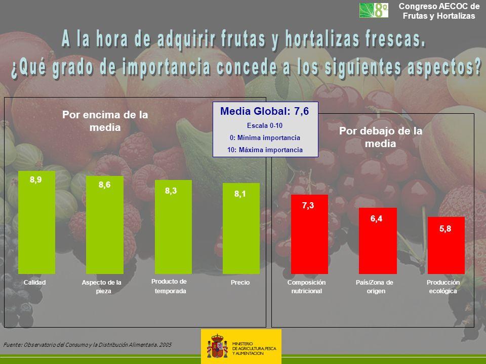 A la hora de adquirir frutas y hortalizas frescas.