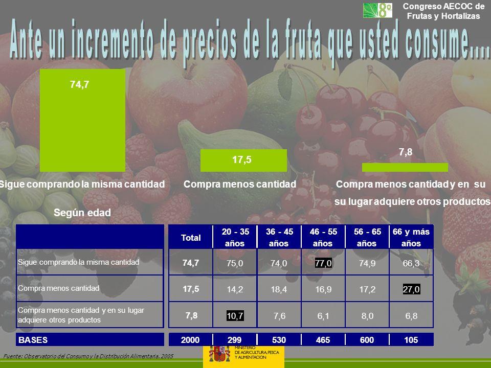 Ante un incremento de precios de la fruta que usted consume....