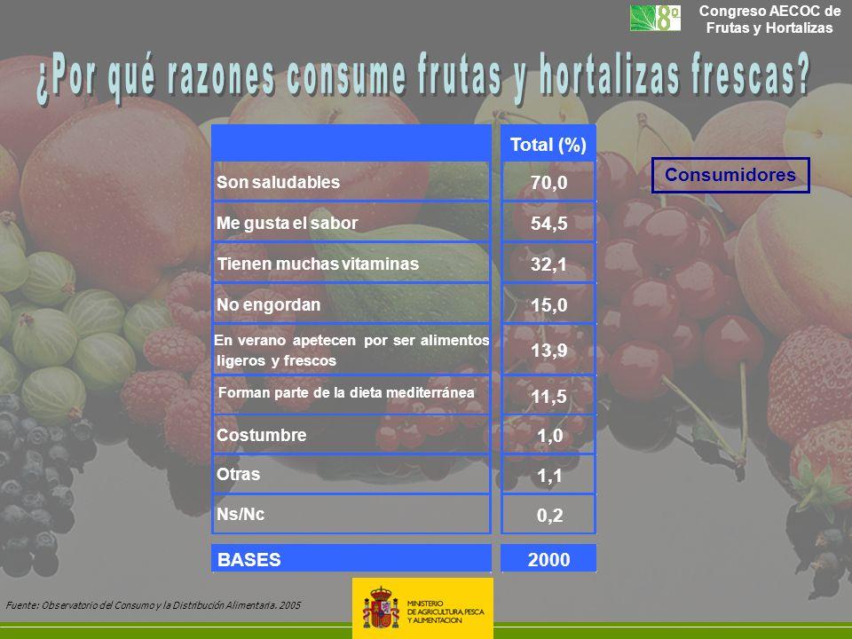 ¿Por qué razones consume frutas y hortalizas frescas