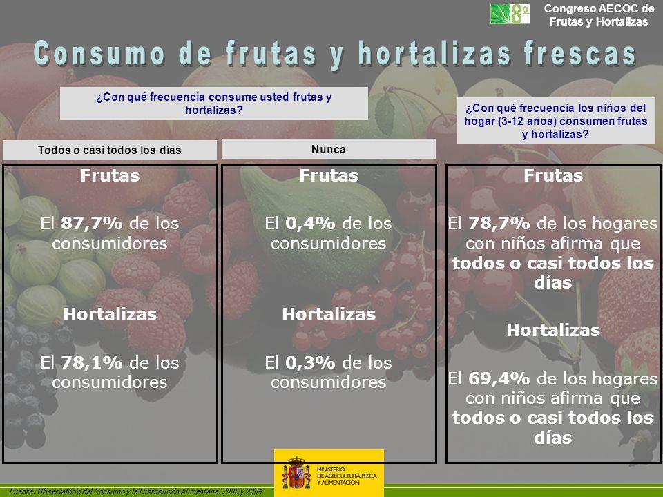 Consumo de frutas y hortalizas frescas