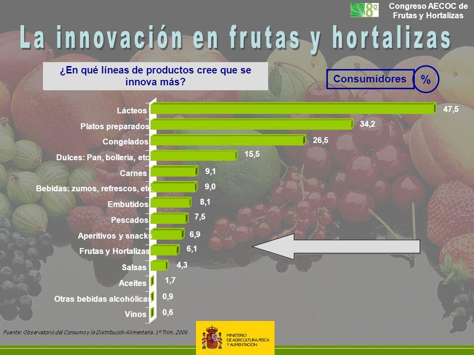 ¿En qué líneas de productos cree que se innova más