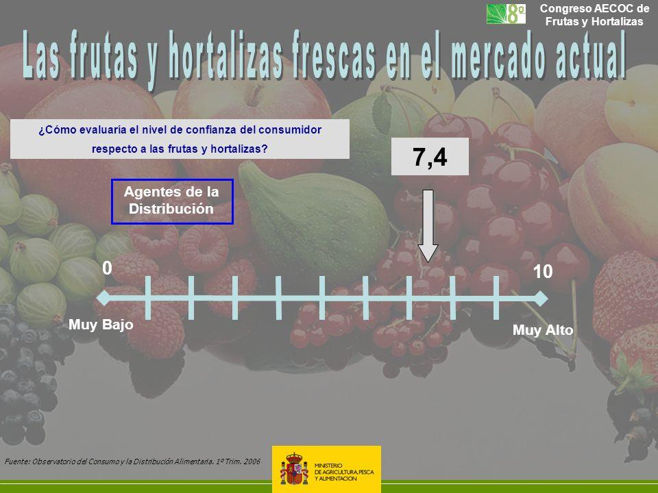 Las frutas y hortalizas frescas en el mercado actual