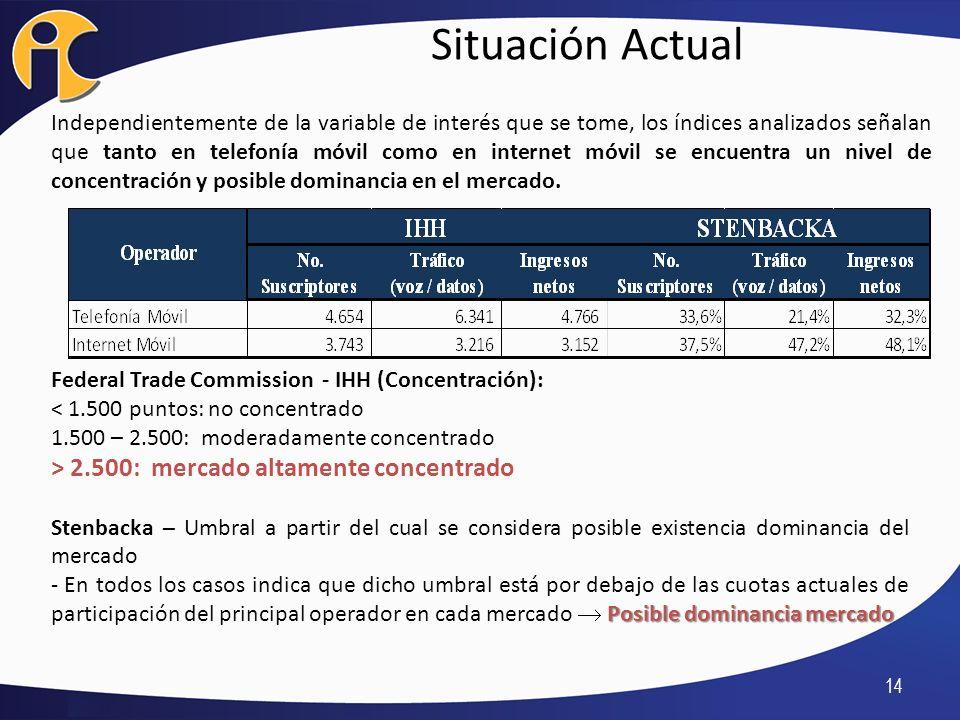 Situación Actual > 2.500: mercado altamente concentrado