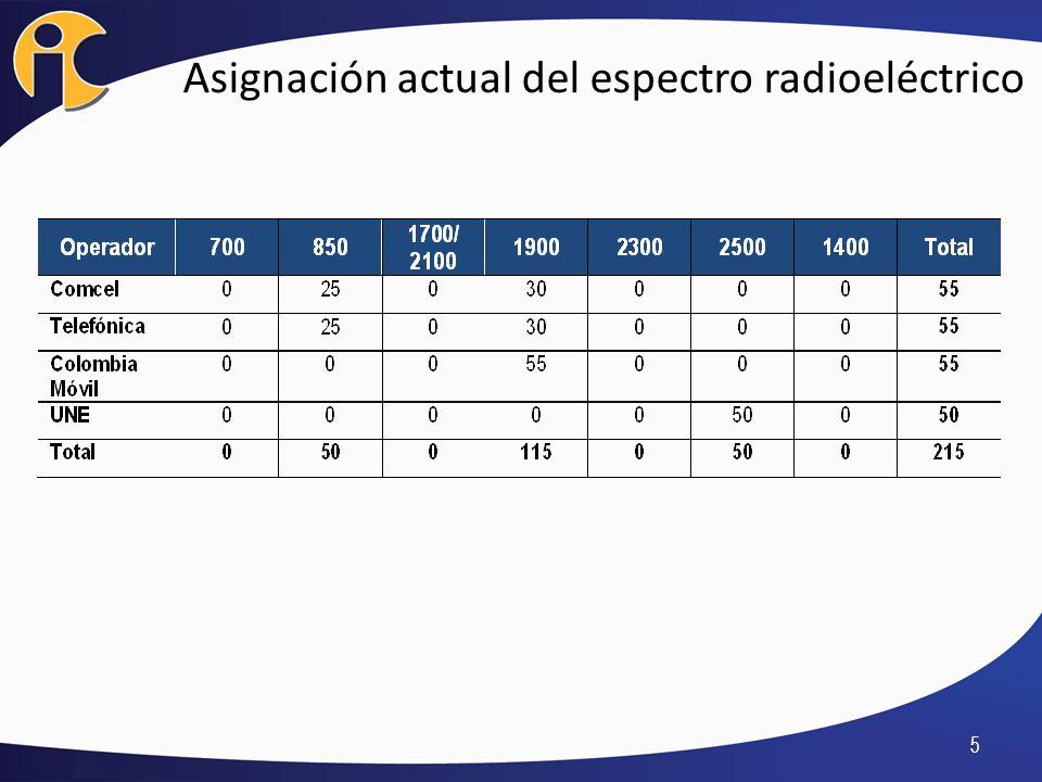 Asignación actual del espectro radioeléctrico