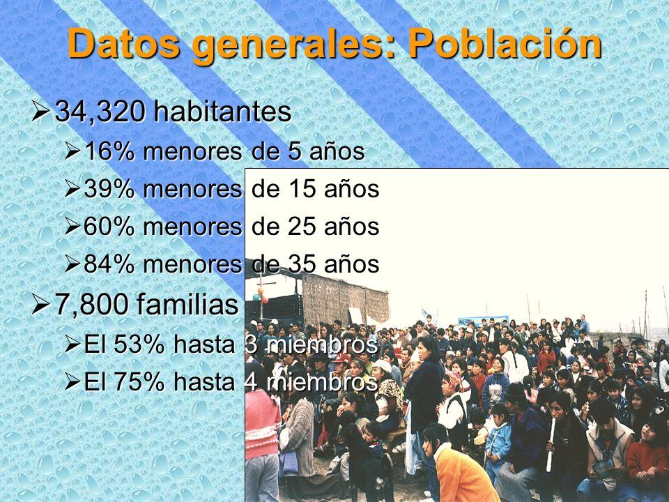 Datos generales: Población