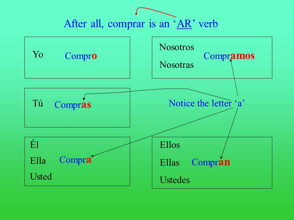 After all, comprar is an 'AR' verb