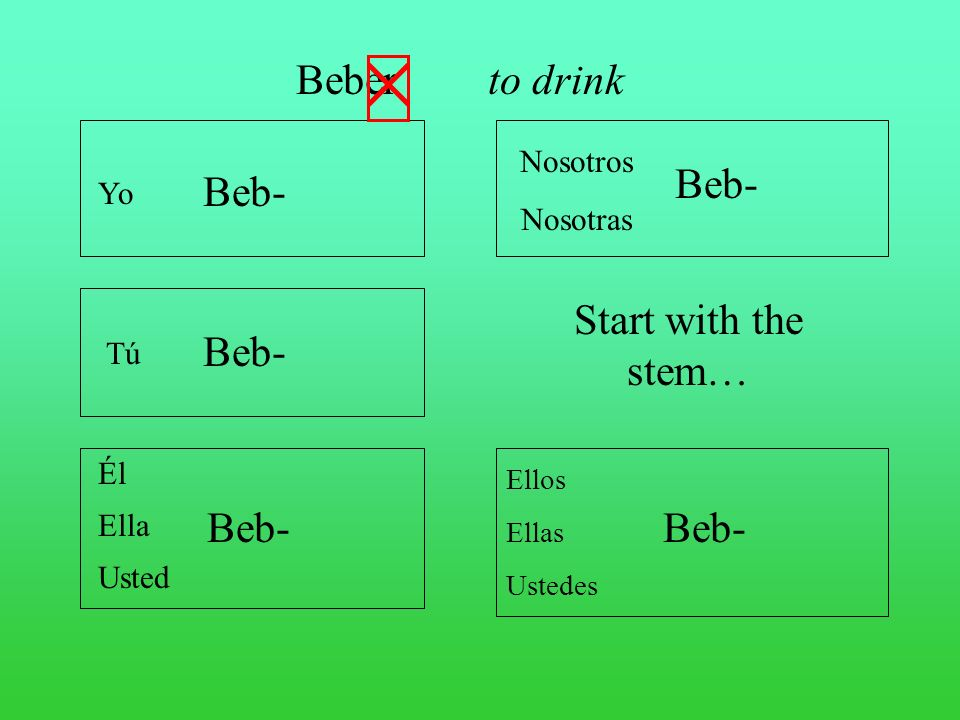 Beber to drink Beb- Beb- Start with the stem… Beb- Beb- Beb- Nosotros