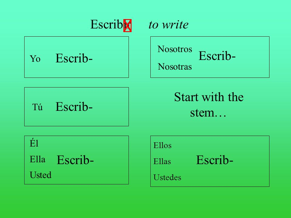 Escribir to write Escrib- Escrib- Start with the stem… Escrib- Escrib-