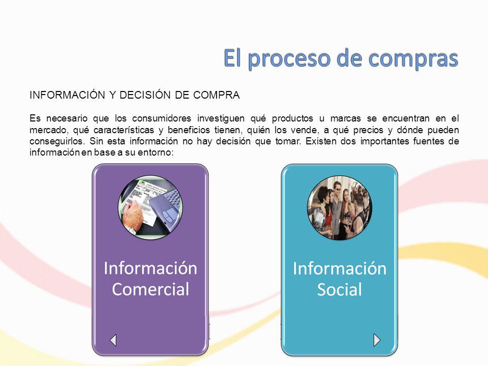 El proceso de compras INFORMACIÓN Y DECISIÓN DE COMPRA