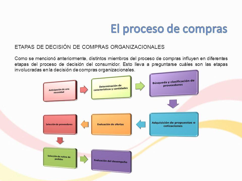 El proceso de compras ETAPAS DE DECISIÓN DE COMPRAS ORGANIZACIONALES