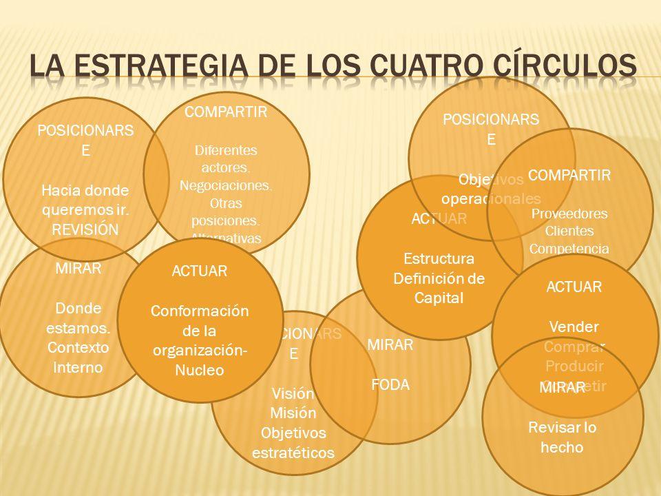 La estrategia de los cuatro círculos