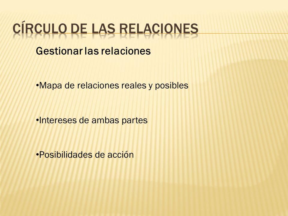 CíRCULO de las relaciones