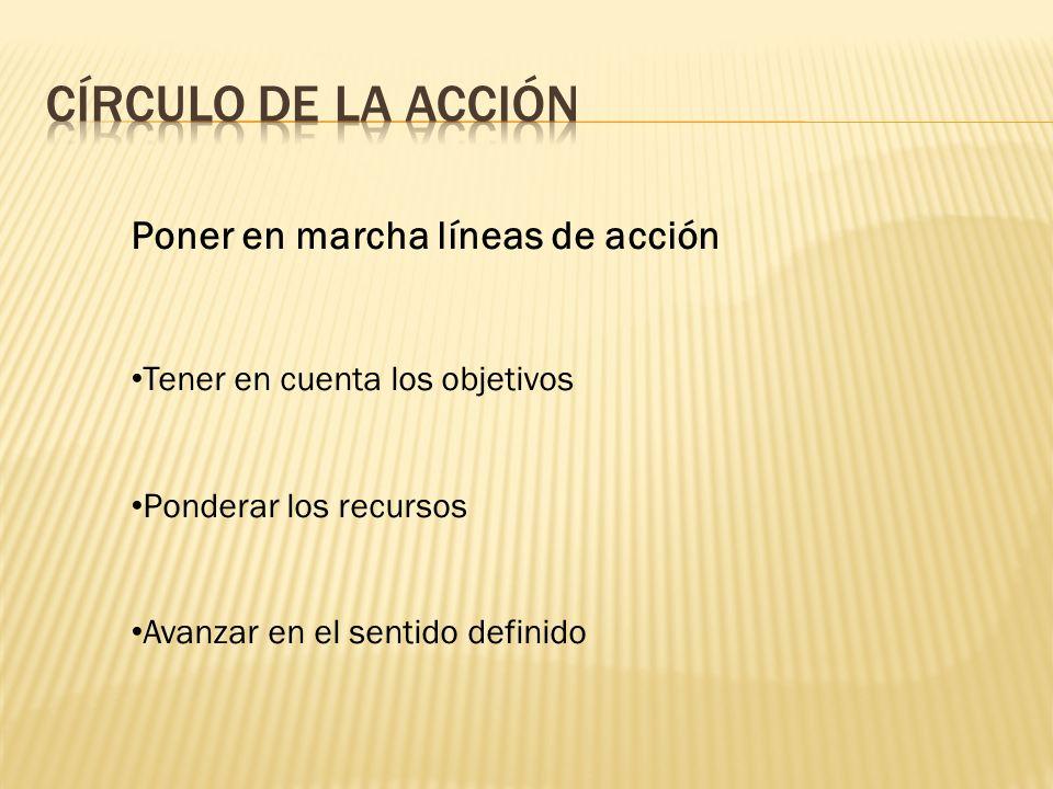 CíRCULO DE LA ACCIÓN Poner en marcha líneas de acción