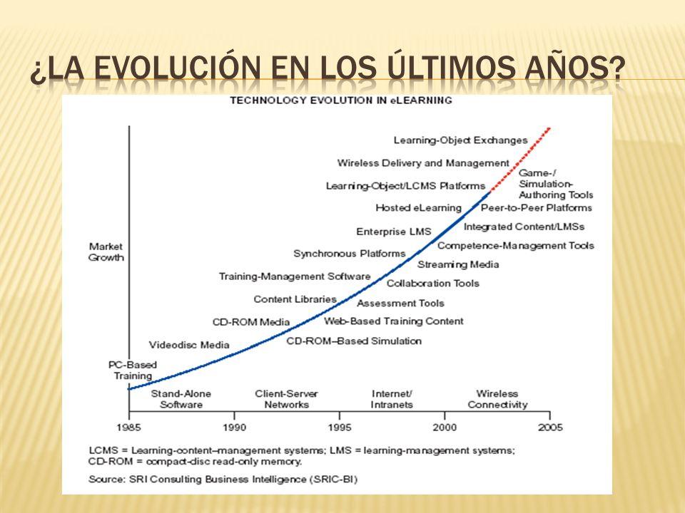 ¿la evolución en los últimos años