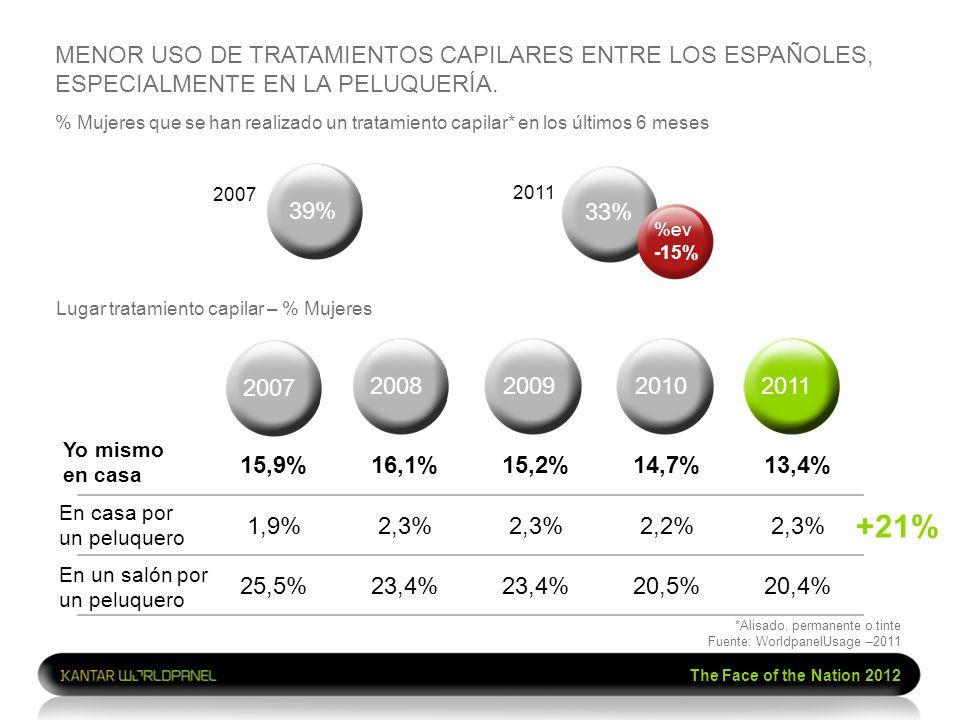 MENOR USO DE TRATAMIENTOS CAPILARES ENTRE LOS ESPAÑOLES, ESPECIALMENTE EN LA PELUQUERÍA.