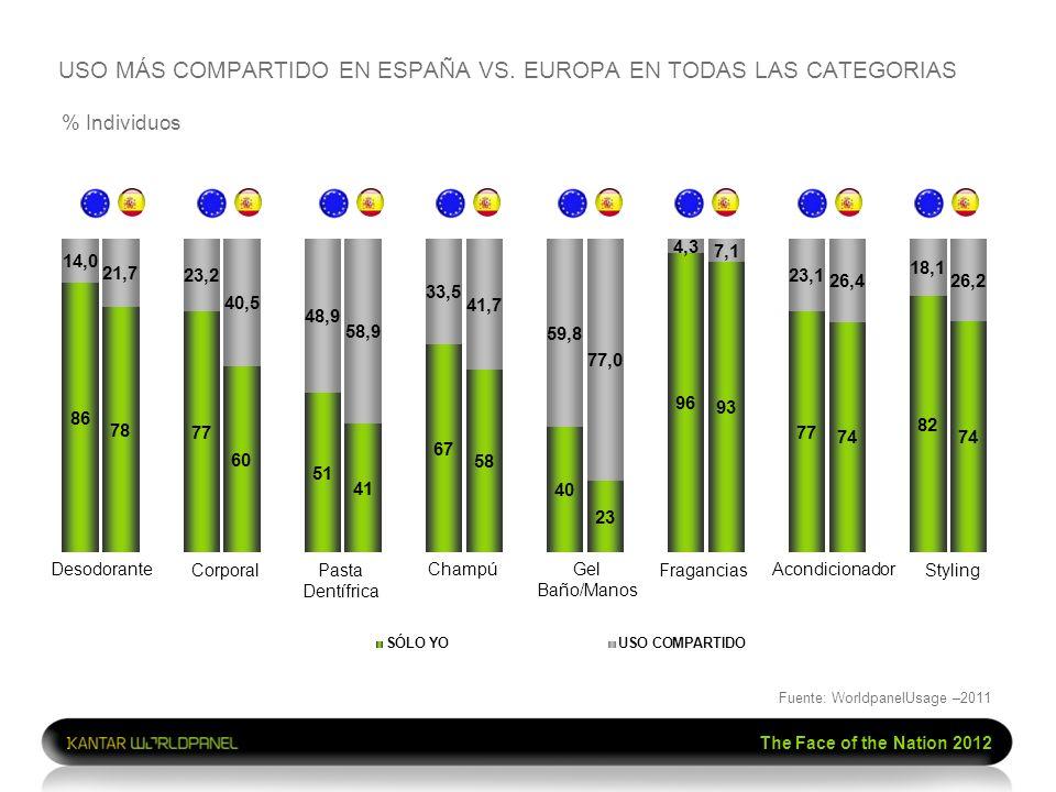 USO MÁS COMPARTIDO EN ESPAÑA VS. EUROPA EN TODAS LAS CATEGORIAS