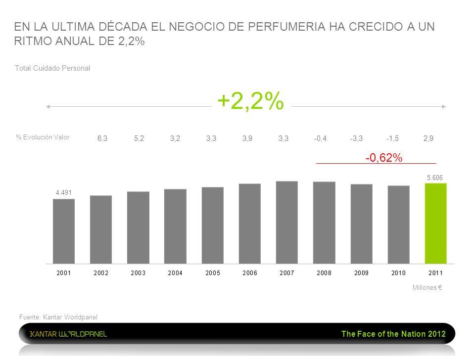 EN LA ULTIMA DÉCADA EL NEGOCIO DE PERFUMERIA HA CRECIDO A UN RITMO ANUAL DE 2,2%