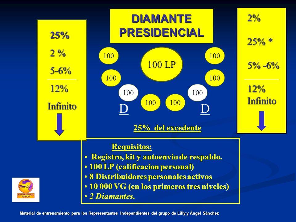 D D DIAMANTE PRESIDENCIAL 2% 25% * 25% 2 % 5% -6% 5-6% 12% 12% 100 LP