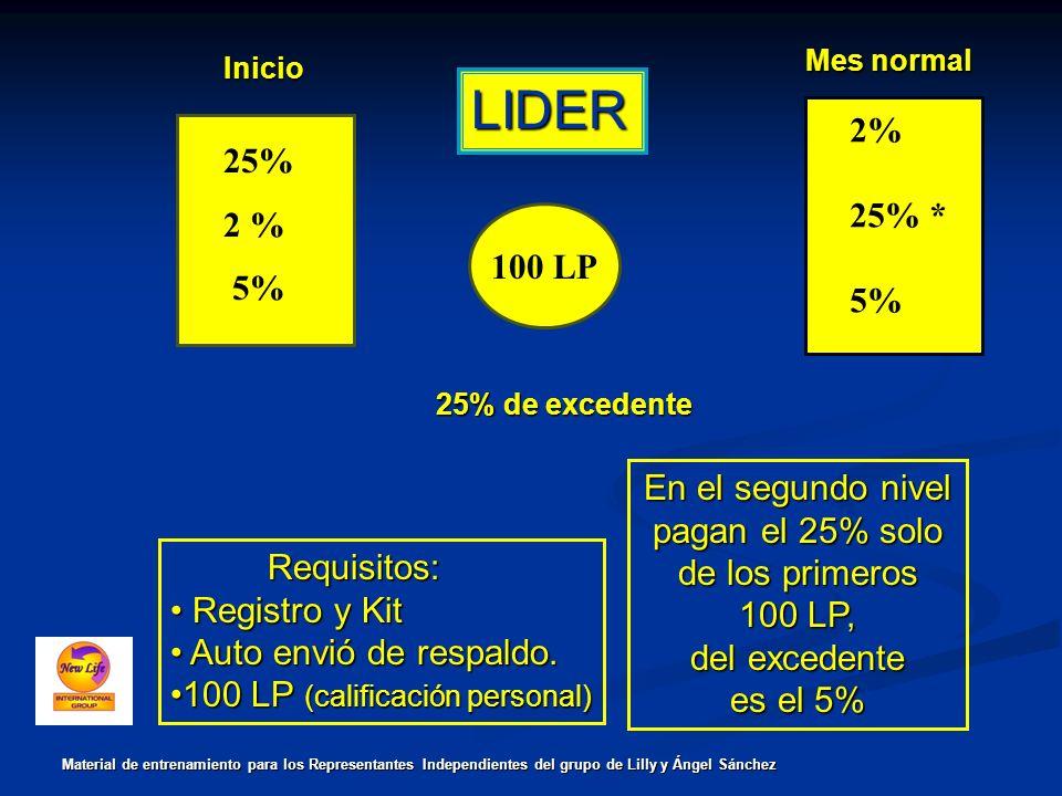 LIDER Mes normal 2% 25% 25% * 2 % 5% 5% 100 LP En el segundo nivel