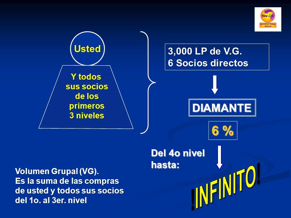 !INFINITO! 6 % DIAMANTE Usted 3,000 LP de V.G. 6 Socios directos